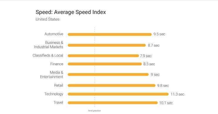 میانگین سرعت لود سایت در صنایع مختلف